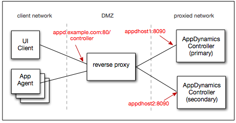How To Configure Nginx with SSL as a Reverse Proxy for Jenkins