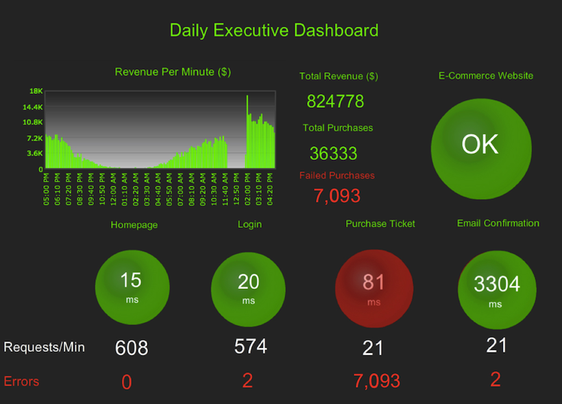It Operations Dashboard Examples Appdynamics Images