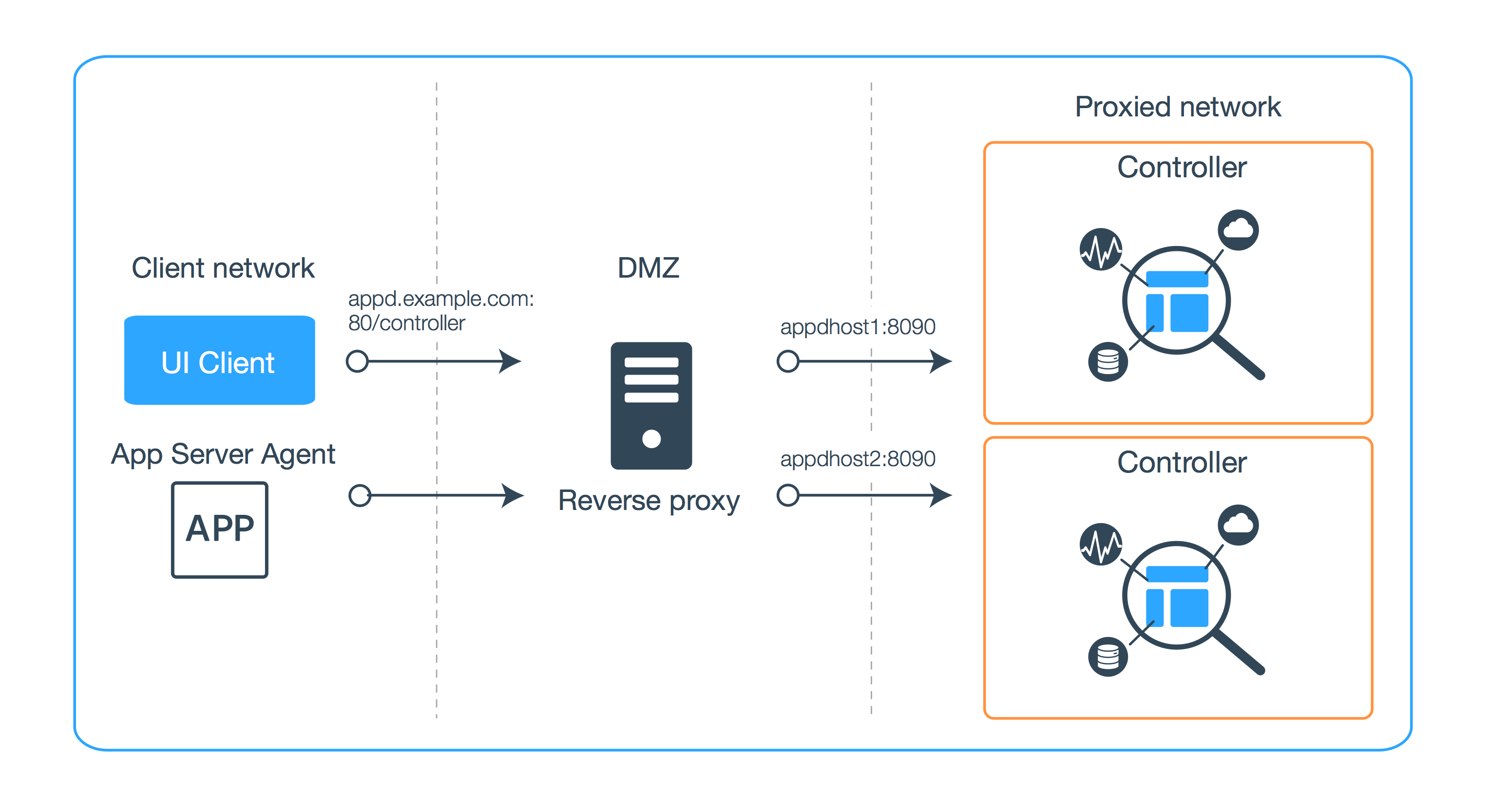 Deploy with a reverse proxy 42x documentation in addition to providing a security layer a reverse proxy allows you to move a controller to another machine or switch between high availability pairs 1betcityfo Images