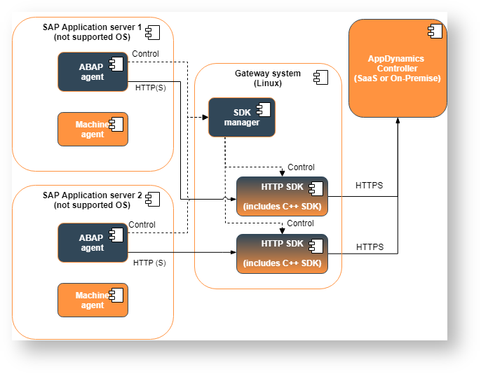 SAP Monitoring Using AppDynamics - AppDynamics SAP Agent